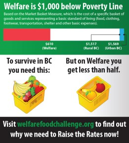 Welfare is $1000 below the Poverty Line. To survive in BC, you need a full basket of good food; But on Welfare, you get less than half.